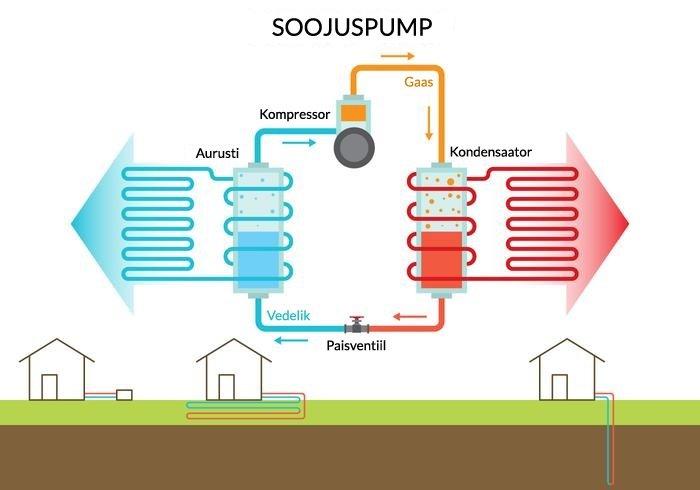 Soojuspumba tööpõhimõte - Kliimajaam